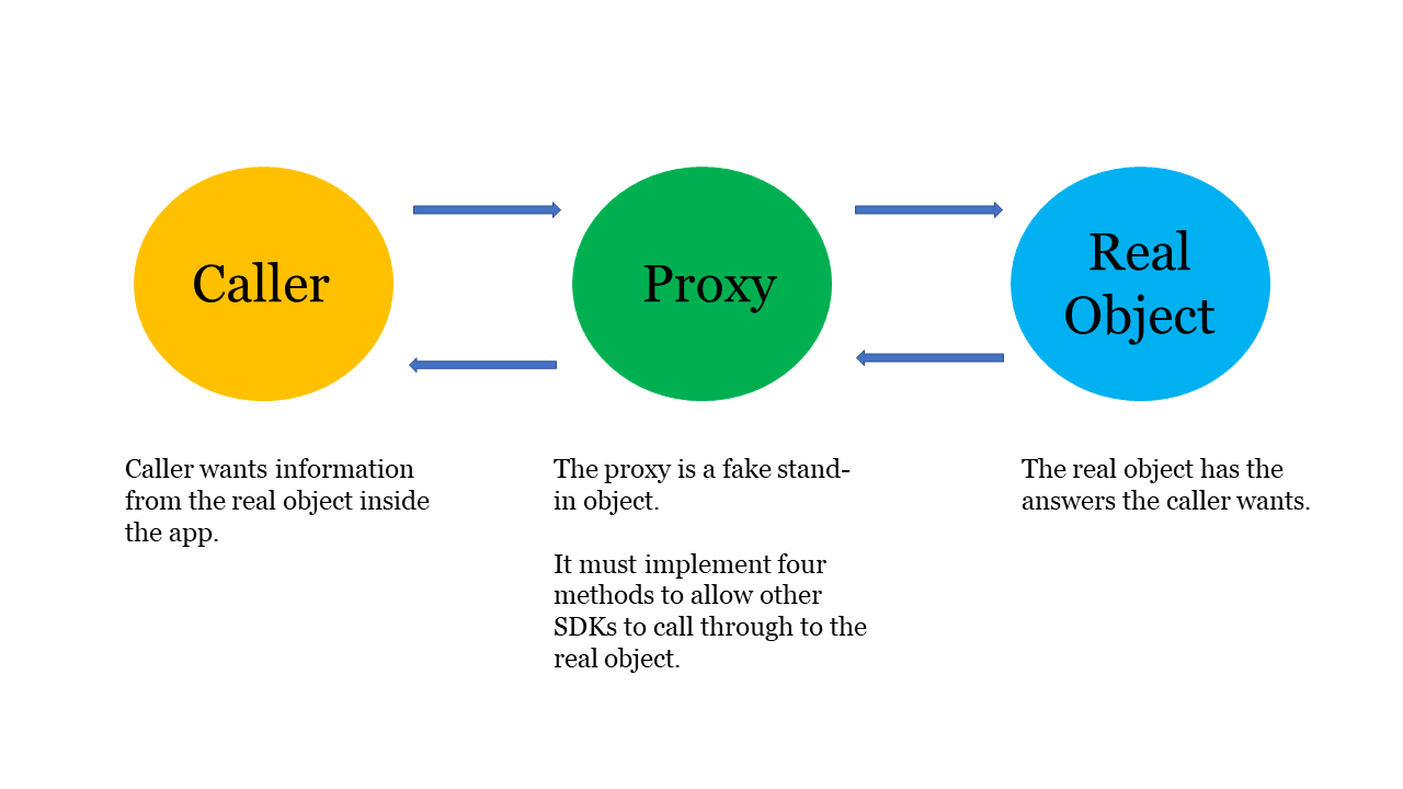 Caller, proxy, and real object
