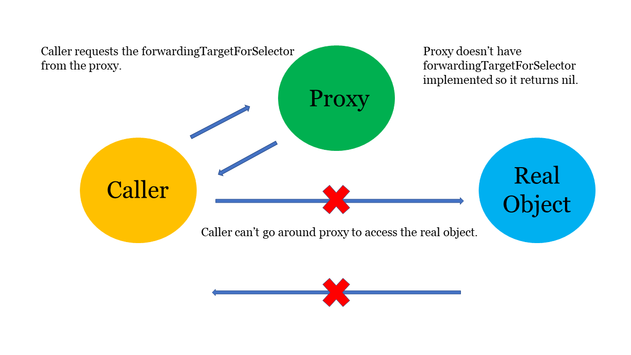 Proxy is missing forwardingTargetForSelector