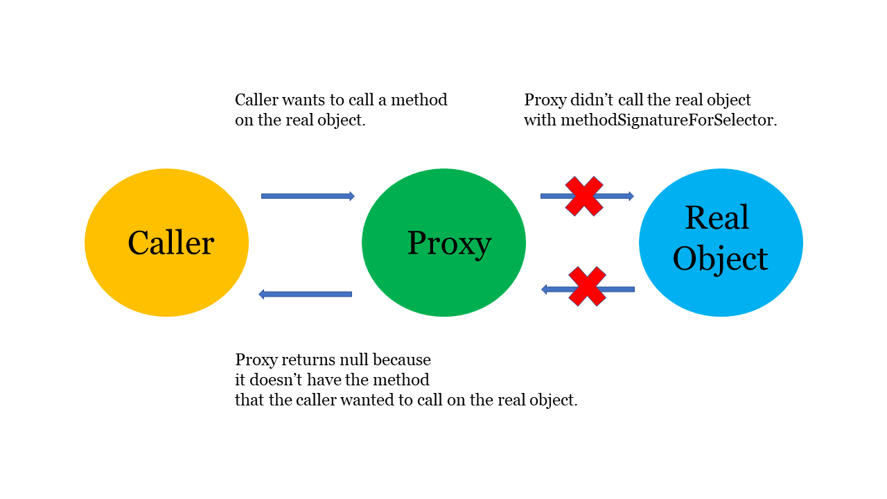 Proxy does not have method that caller wants to call on real object